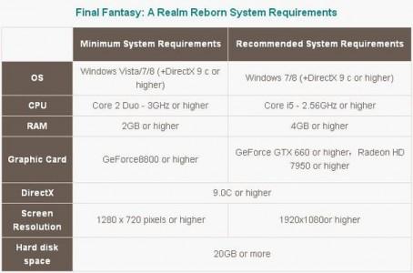 Wymagania systemowe minimalne i maksymalne dla Final Fantasy XIV
