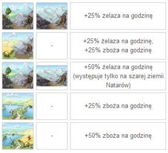 przykłady oaz w Travian