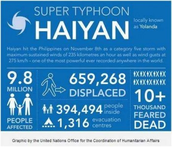 2_Haiyan