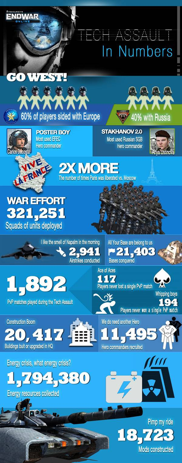 Infografika z EndWar Online