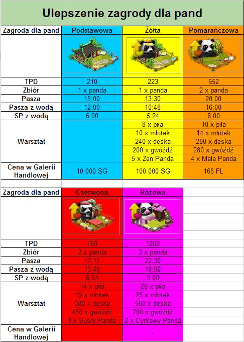 Ulepszenia zagrody dla Pand