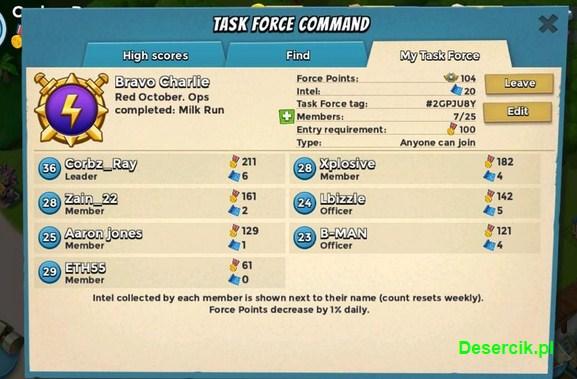 zarządzanie task force