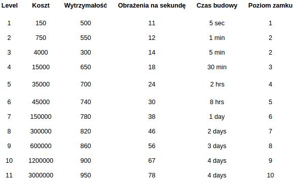 Statystyki i koszta rozbudowy Tower