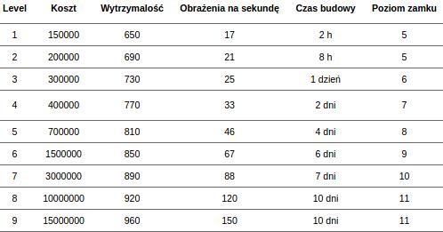 Statystyki i koszta rozbudowy Ziggurat