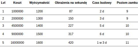 Statystyki i koszta rozbudowy Tower of Fire