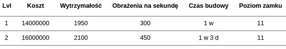 Statystyki i koszta rozbudowy Tower of Death
