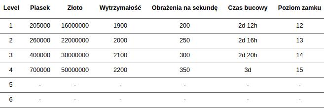 Statystyki i koszta rozbudowy minaret