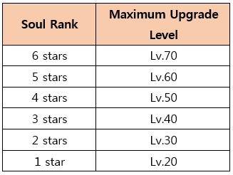 Tabela ulepszeń