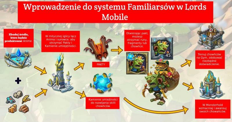 Lords Mobile: Familiars (chowańce) – poradnik, jakie wybrać i które są najlepsze?